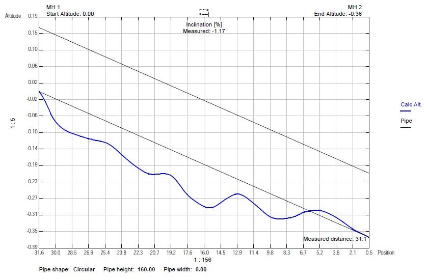 Inclination graph